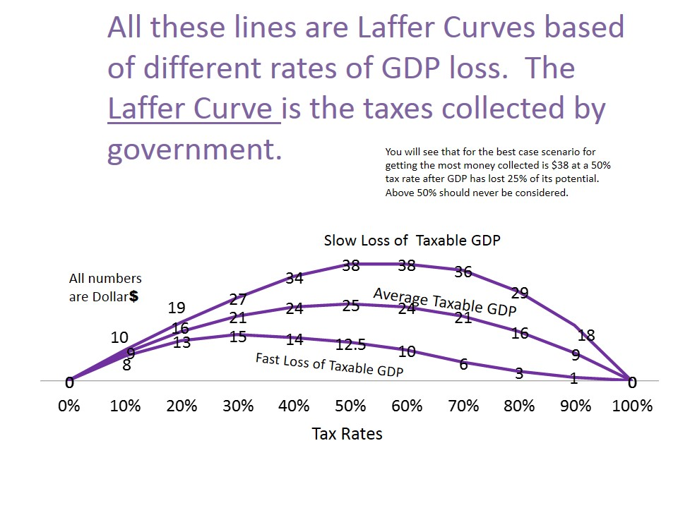 the laffer curve Online shopping from a great selection at books store.